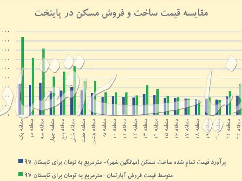 ساختن خانه در تهران چقدر تمام می شود؟
